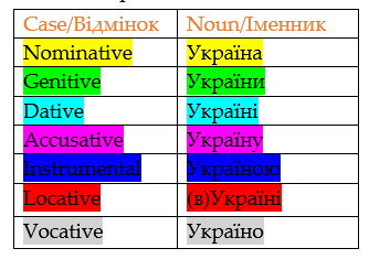 Who knows all the cases of the Ukrainian language write