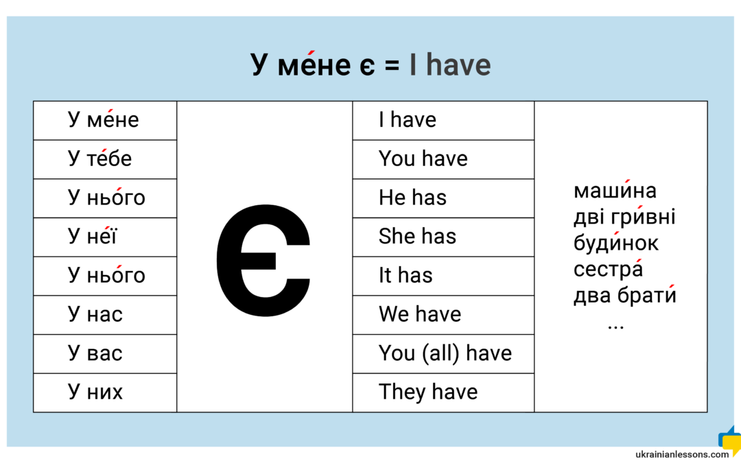 """I have"" in Ukrainian – У мене є / Я маю"