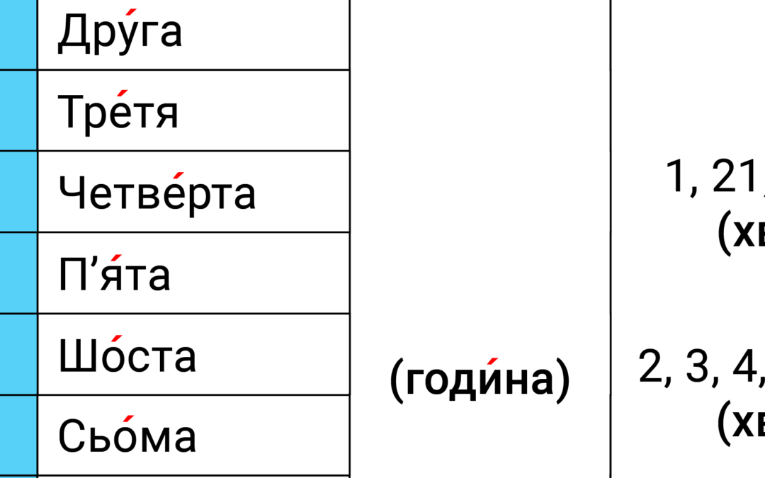 Котра година? – how to tell time in Ukrainian