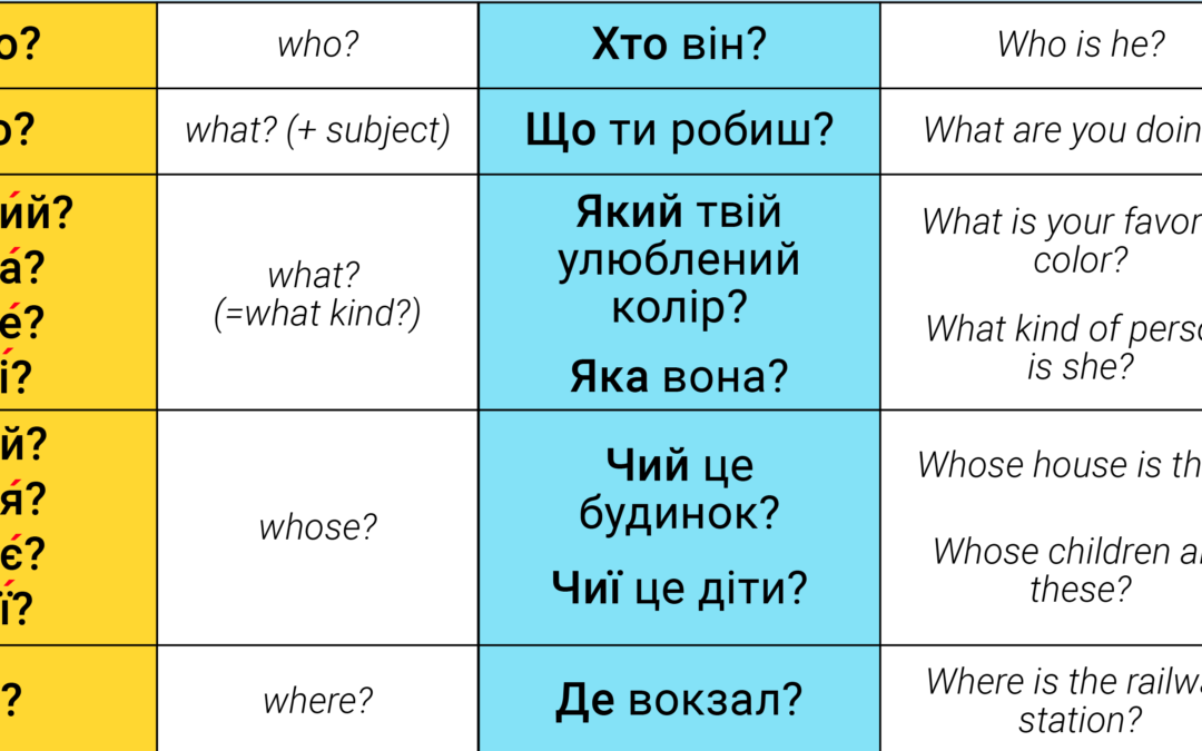 Question words in Ukrainian – Питальні слова