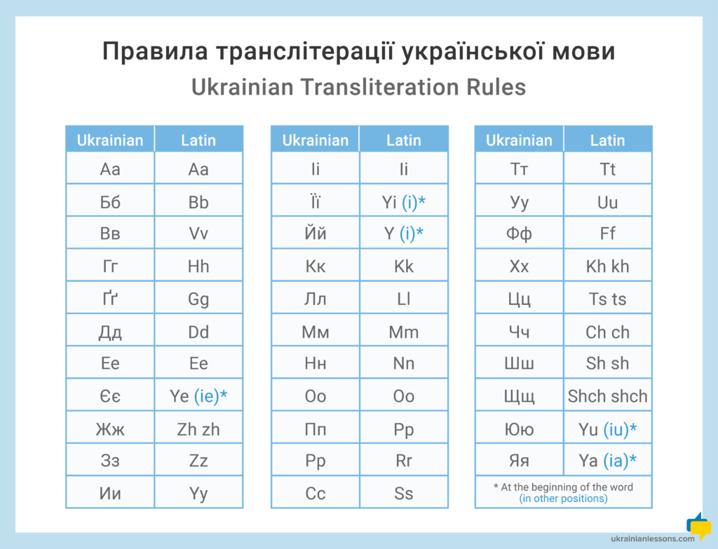 Ukrainian to Latin transliteration