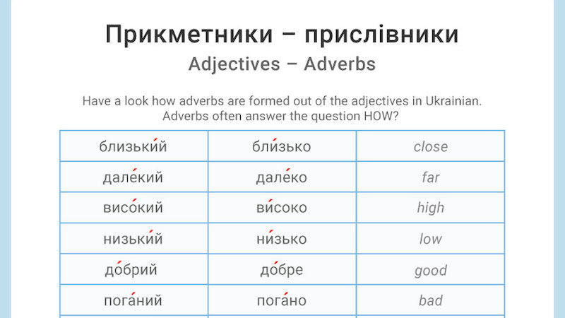 Прикметники і прислівники – Adjectives and adverbs of the same stem in Ukrainian